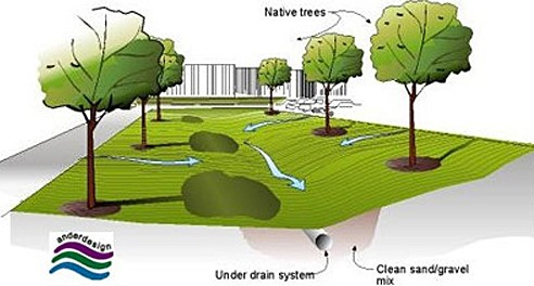 A good Intro in order to Stormwater Administration Techniques
